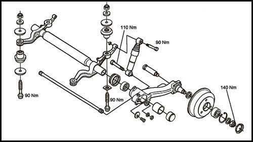 mechanika tylnej belki skrętnej